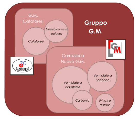 Organigramma Gruppo G.M.
